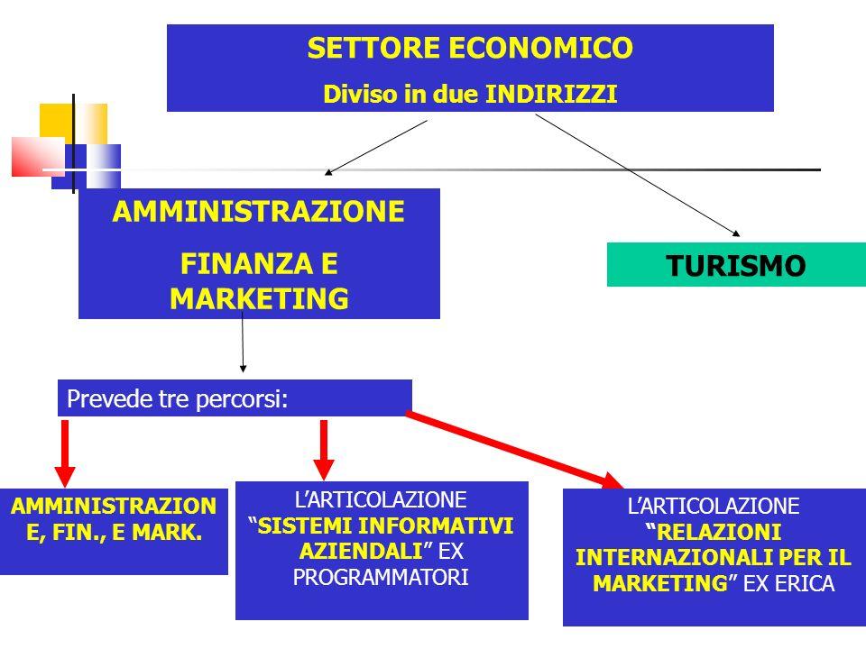 SETTORE ECONOMICO Diviso in due INDIRIZZI AMMINISTRAZIONE FINANZA E MARKETING TURISMO Prevede tre percorsi: AMMINISTRAZION E, FIN., E MARK.