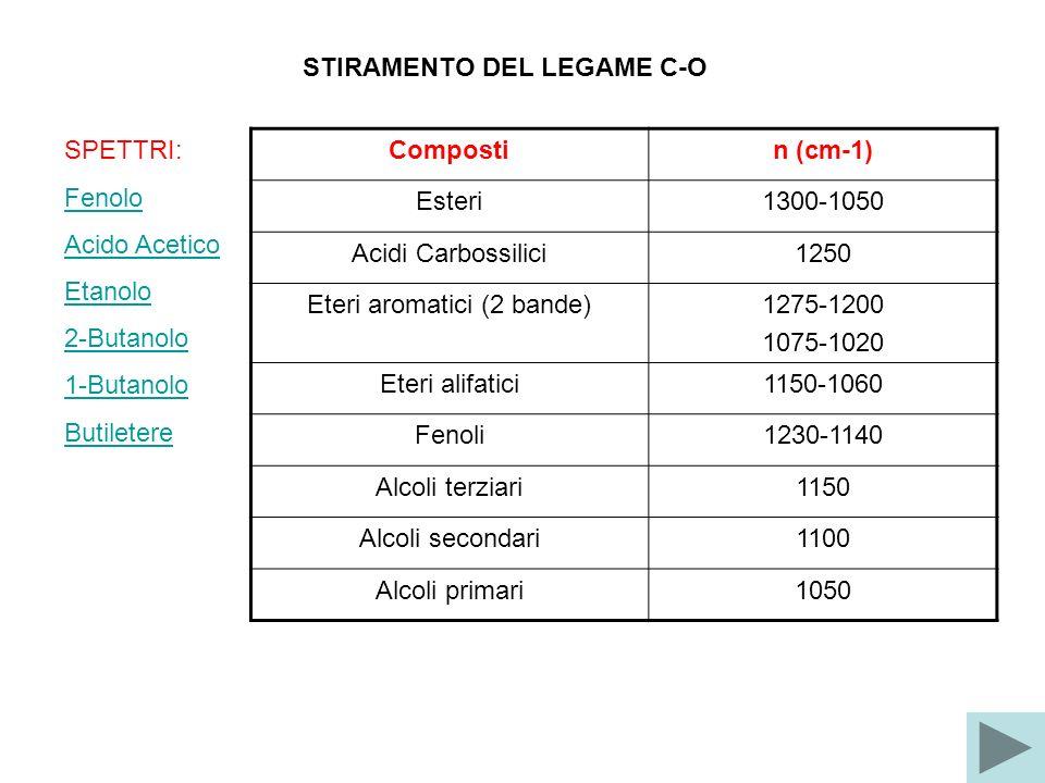 STIRAMENTO DEL LEGAME C-O SPETTRI: Fenolo Acido Acetico Etanolo 2-Butanolo 1-Butanolo Butiletere Compostin (cm-1) Esteri1300-1050 Acidi Carbossilici1250 Eteri aromatici (2 bande)1275-1200 1075-1020 Eteri alifatici1150-1060 Fenoli1230-1140 Alcoli terziari1150 Alcoli secondari1100 Alcoli primari1050