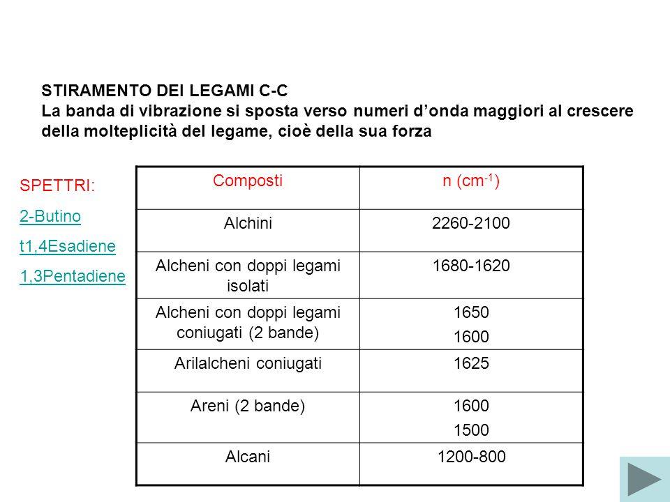 STIRAMENTO DEI LEGAMI C-C La banda di vibrazione si sposta verso numeri donda maggiori al crescere della molteplicità del legame, cioè della sua forza Compostin (cm -1 ) Alchini2260-2100 Alcheni con doppi legami isolati 1680-1620 Alcheni con doppi legami coniugati (2 bande) 1650 1600 Arilalcheni coniugati1625 Areni (2 bande)1600 1500 Alcani1200-800 SPETTRI: 2-Butino t1,4Esadiene 1,3Pentadiene