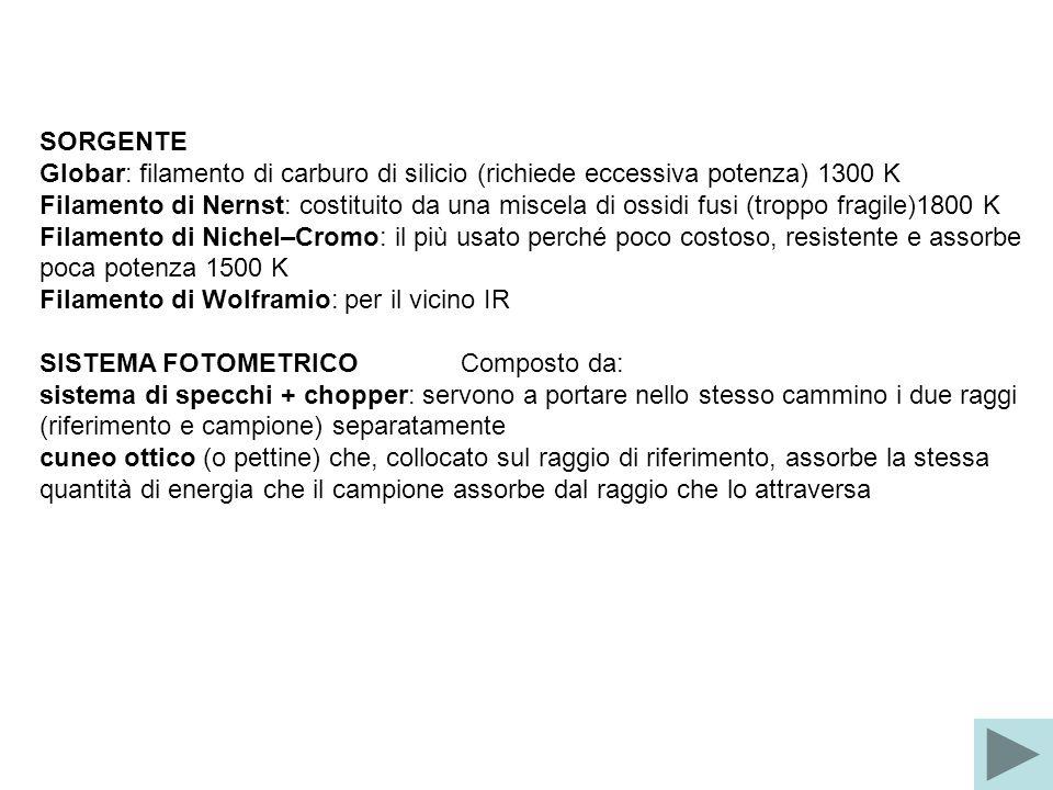 SORGENTE Globar: filamento di carburo di silicio (richiede eccessiva potenza) 1300 K Filamento di Nernst: costituito da una miscela di ossidi fusi (troppo fragile)1800 K Filamento di Nichel–Cromo: il più usato perché poco costoso, resistente e assorbe poca potenza 1500 K Filamento di Wolframio: per il vicino IR SISTEMA FOTOMETRICO Composto da: sistema di specchi + chopper: servono a portare nello stesso cammino i due raggi (riferimento e campione) separatamente cuneo ottico (o pettine) che, collocato sul raggio di riferimento, assorbe la stessa quantità di energia che il campione assorbe dal raggio che lo attraversa