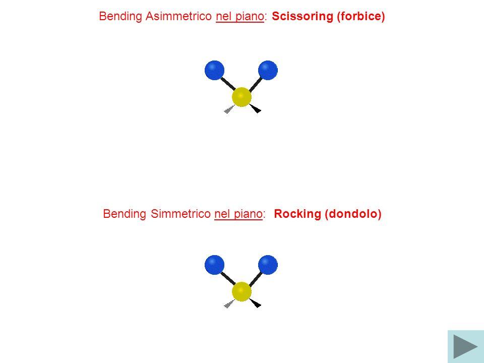 Bending Asimmetrico nel piano: Scissoring (forbice) Bending Simmetrico nel piano: Rocking (dondolo)