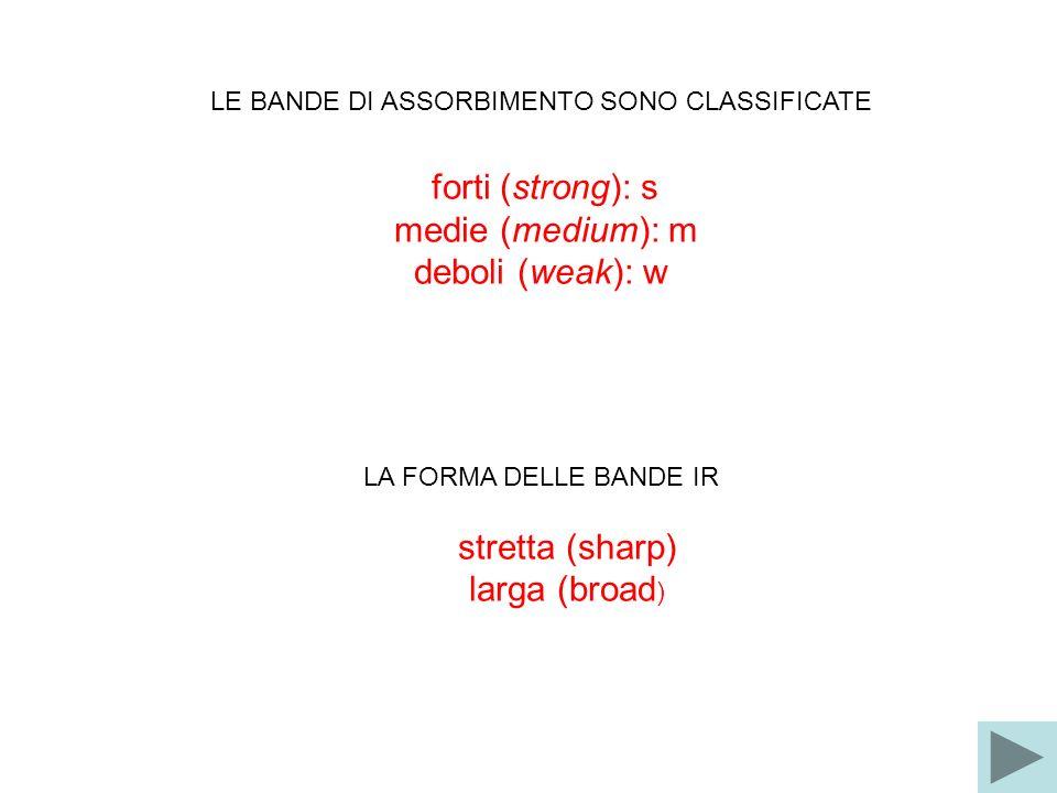 LE BANDE DI ASSORBIMENTO SONO CLASSIFICATE forti (strong): s medie (medium): m deboli (weak): w LA FORMA DELLE BANDE IR stretta (sharp) larga (broad )