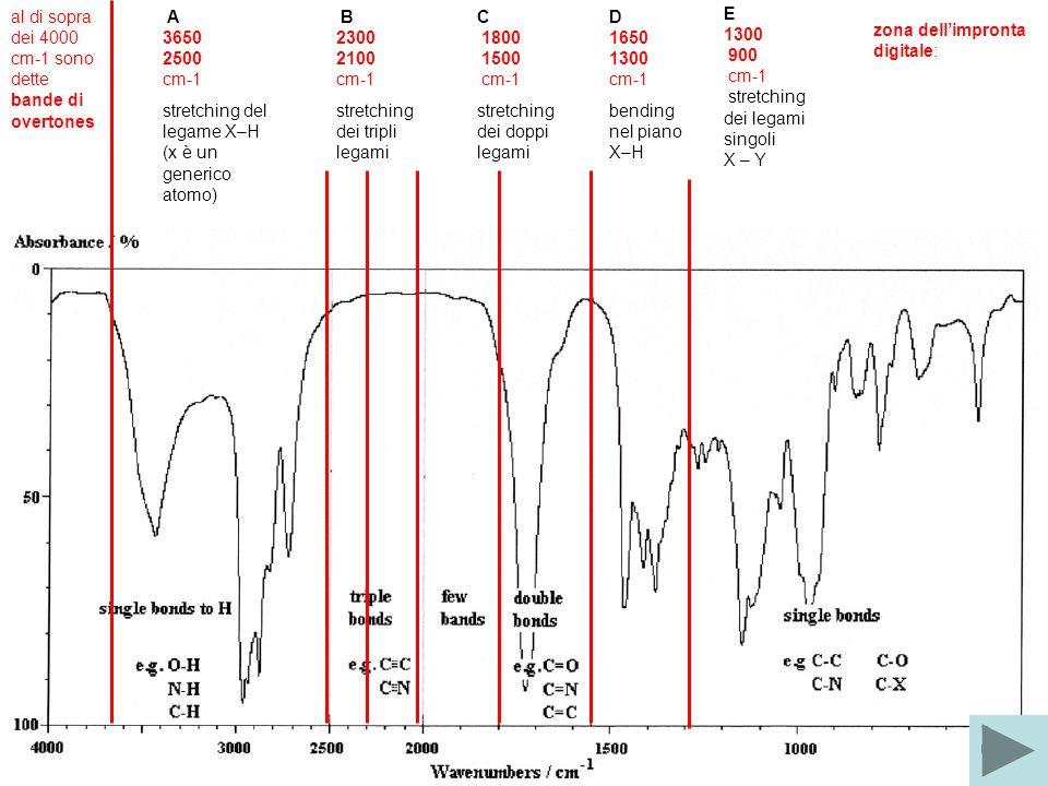 al di sopra dei 4000 cm-1 sono dette bande di overtones A 3650 2500 cm-1 stretching del legame X–H (x è un generico atomo) B 2300 2100 cm-1 stretching dei tripli legami C 1800 1500 cm-1 stretching dei doppi legami D 1650 1300 cm-1 bending nel piano X–H E 1300 900 cm-1 stretching dei legami singoli X – Y zona dellimpronta digitale: