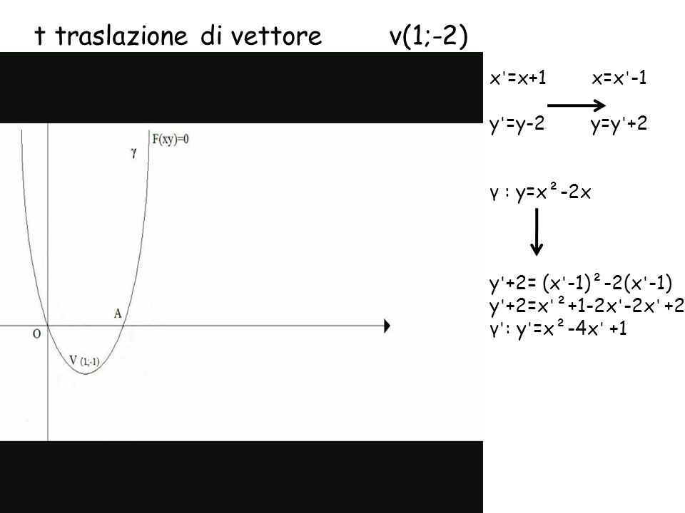 Le trasformazioni affini sono descritte dal sistema P (xy) P (x y ) T0T0 { x =ax+by+c y=dx +ex +f Al variare del valore dei coefficenti a,b,c,d,e,f si ottengono le diverse trasformazioni Es: a=-1 b=c=0 d=f=0 e=-1 T { x =-x y =-y Simmetria rispetto O (isometria perché mantiene le distanze) Es: a=e=1 b=d=0 T { x =x+c y =y+f Traslazione di vettore V(c,f) (isometria perché mantiene le distanze)