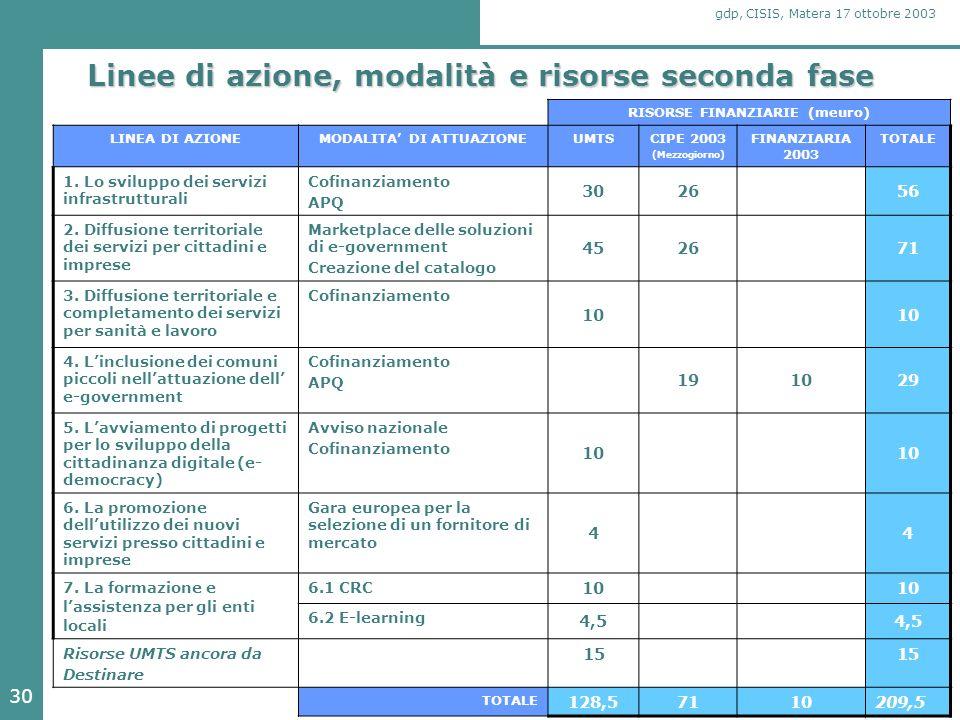 30 gdp, CISIS, Matera 17 ottobre 2003 Linee di azione, modalità e risorse seconda fase RISORSE FINANZIARIE (meuro) LINEA DI AZIONEMODALITA DI ATTUAZIONEUMTSCIPE 2003 (Mezzogiorno) FINANZIARIA 2003 TOTALE 1.