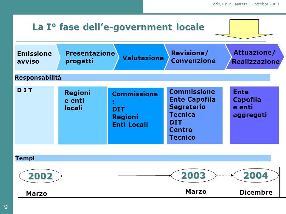 10 gdp, CISIS, Matera 17 ottobre 2003 Ripartizione territoriale dei cofinanziamenti MIT I 138 progetti selezionati intendono realizzare sia servizi ai cittadini ed alle imprese, sia servizi cosiddetti infrastrutturali.