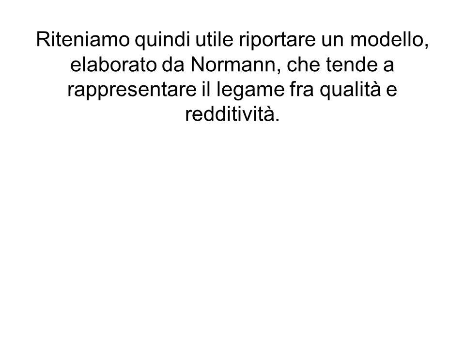 Riteniamo quindi utile riportare un modello, elaborato da Normann, che tende a rappresentare il legame fra qualità e redditività.