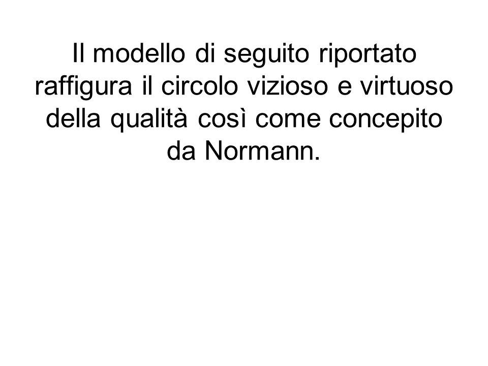 Il modello di seguito riportato raffigura il circolo vizioso e virtuoso della qualità così come concepito da Normann.