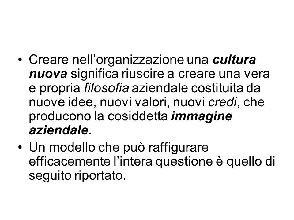 Creare nellorganizzazione una cultura nuova significa riuscire a creare una vera e propria filosofia aziendale costituita da nuove idee, nuovi valori, nuovi credi, che producono la cosiddetta immagine aziendale.