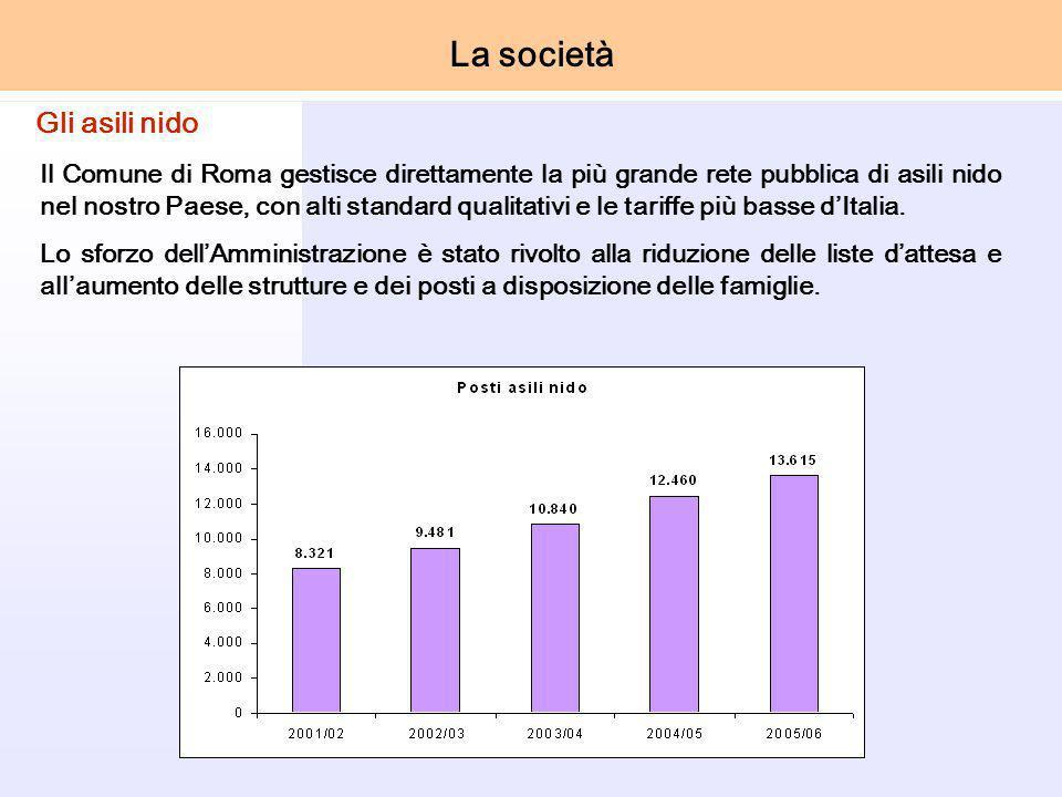 Il Comune di Roma gestisce direttamente la più grande rete pubblica di asili nido nel nostro Paese, con alti standard qualitativi e le tariffe più basse dItalia.