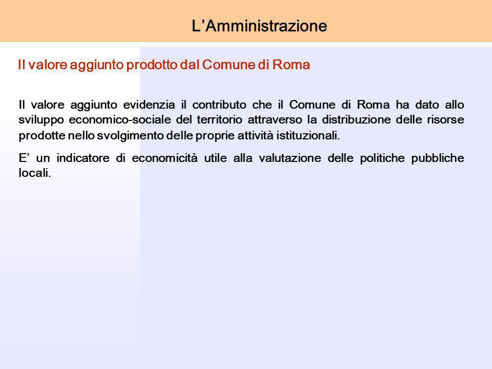 LAmministrazione Il valore aggiunto evidenzia il contributo che il Comune di Roma ha dato allo sviluppo economico-sociale del territorio attraverso la distribuzione delle risorse prodotte nello svolgimento delle proprie attività istituzionali.