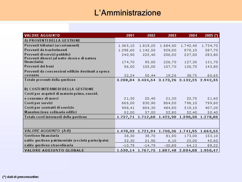 (*) dati di preconsuntivo LAmministrazione
