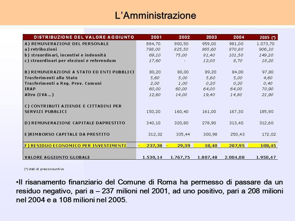 Il risanamento finanziario del Comune di Roma ha permesso di passare da un residuo negativo, pari a – 237 milioni nel 2001, ad uno positivo, pari a 208 milioni nel 2004 e a 108 milioni nel 2005.
