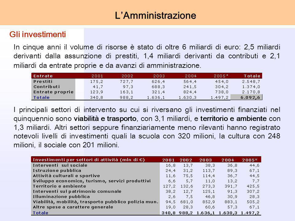 In cinque anni il volume di risorse è stato di oltre 6 miliardi di euro: 2,5 miliardi derivanti dalla assunzione di prestiti, 1,4 miliardi derivanti da contributi e 2,1 miliardi da entrate proprie e da avanzi di amministrazione.
