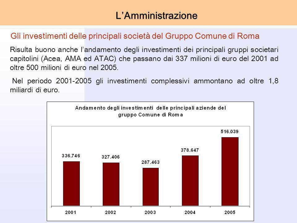Risulta buono anche landamento degli investimenti dei principali gruppi societari capitolini (Acea, AMA ed ATAC) che passano dai 337 milioni di euro del 2001 ad oltre 500 milioni di euro nel 2005.