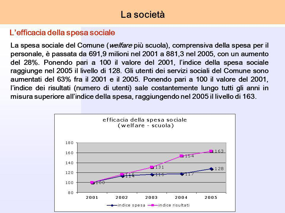 La spesa sociale del Comune (welfare più scuola), comprensiva della spesa per il personale, è passata da 691,9 milioni nel 2001 a 881,3 nel 2005, con un aumento del 28%.
