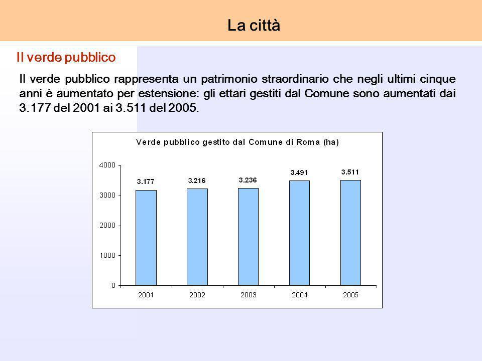Il verde pubblico rappresenta un patrimonio straordinario che negli ultimi cinque anni è aumentato per estensione: gli ettari gestiti dal Comune sono aumentati dai 3.177 del 2001 ai 3.511 del 2005.
