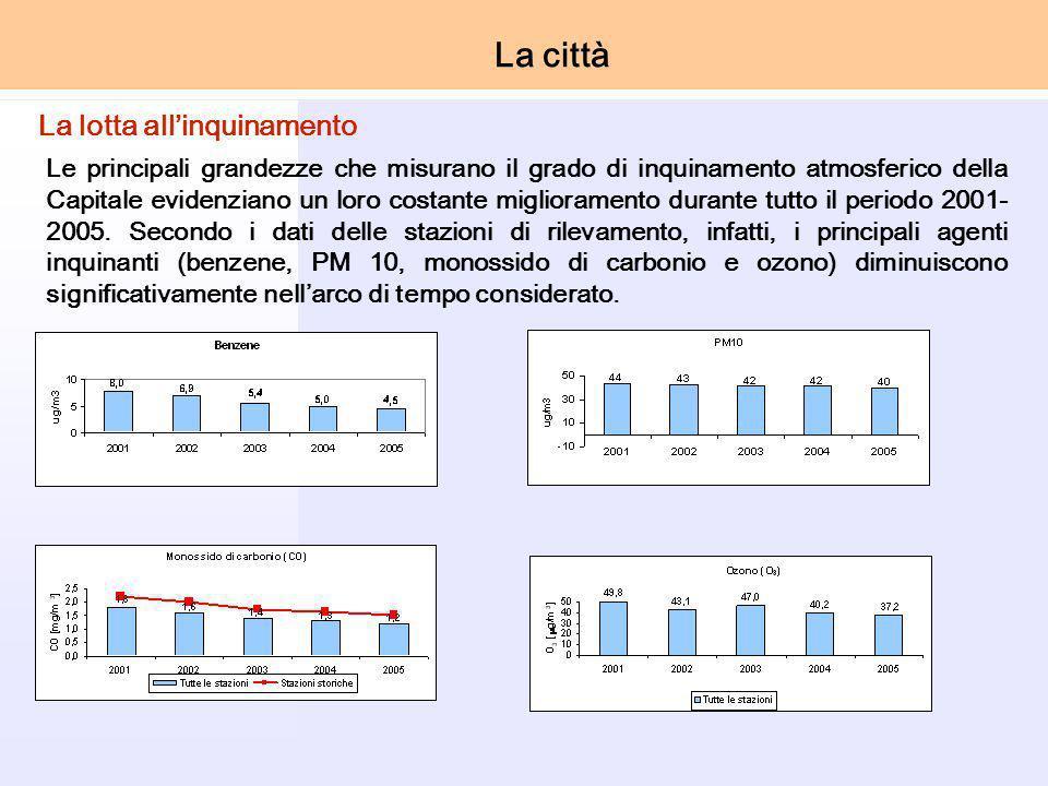 Le principali grandezze che misurano il grado di inquinamento atmosferico della Capitale evidenziano un loro costante miglioramento durante tutto il periodo 2001- 2005.