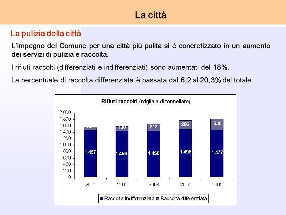 Limpegno del Comune per una città più pulita si è concretizzato in un aumento dei servizi di pulizia e raccolta.
