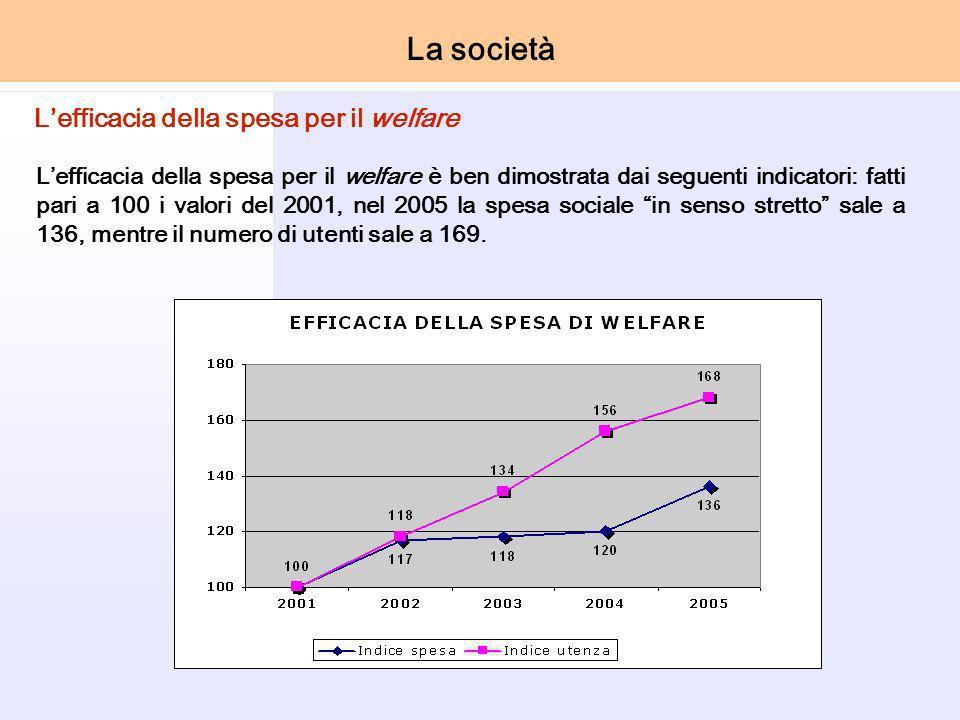 Lefficacia della spesa per il welfare è ben dimostrata dai seguenti indicatori: fatti pari a 100 i valori del 2001, nel 2005 la spesa sociale in senso stretto sale a 136, mentre il numero di utenti sale a 169.
