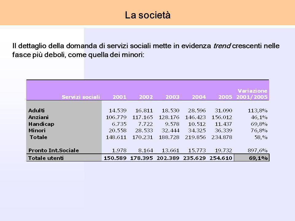 Il dettaglio della domanda di servizi sociali mette in evidenza trend crescenti nelle fasce più deboli, come quella dei minori: La società