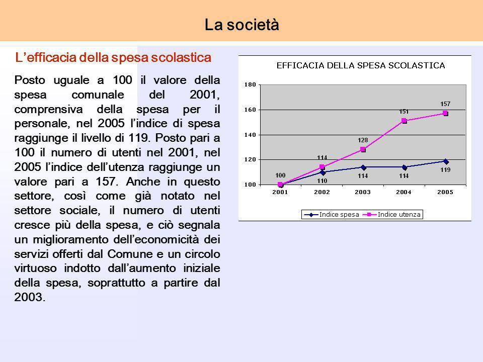 Lefficacia della spesa scolastica Posto uguale a 100 il valore della spesa comunale del 2001, comprensiva della spesa per il personale, nel 2005 lindice di spesa raggiunge il livello di 119.