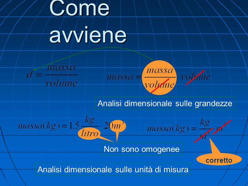 Come avviene Analisi dimensionale sulle grandezze Non sono omogenee Analisi dimensionale sulle unità di misura corretto