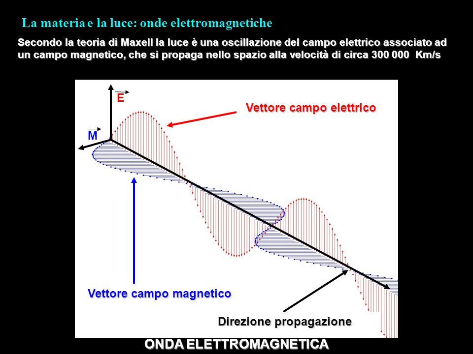 La materia e la luce: onde elettromagnetiche Secondo la teoria di Maxell la luce è una oscillazione del campo elettrico associato ad un campo magnetic