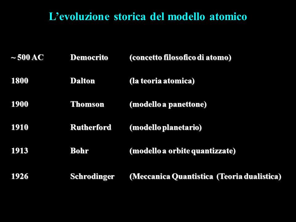 Levoluzione storica del modello atomico ~ 500 ACDemocrito(concetto filosofico di atomo) 1800Dalton(la teoria atomica) 1900Thomson(modello a panettone)