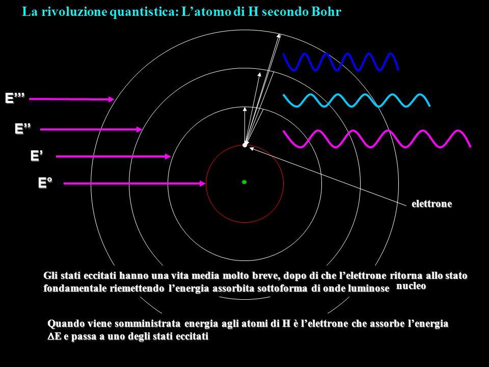 La rivoluzione quantistica: Latomo di H secondo BohrE° E E E Gli stati eccitati hanno una vita media molto breve, dopo di che lelettrone ritorna allo