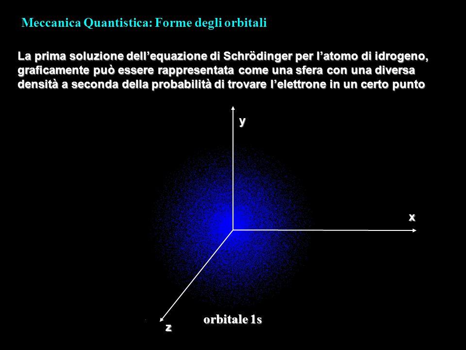 Meccanica Quantistica: Forme degli orbitali La prima soluzione dellequazione di Schrödinger per latomo di idrogeno, graficamente può essere rappresent