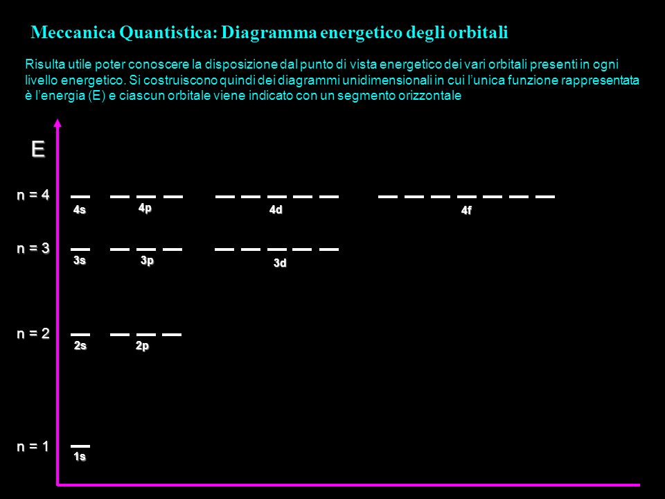 Meccanica Quantistica: Diagramma energetico degli orbitali Risulta utile poter conoscere la disposizione dal punto di vista energetico dei vari orbita
