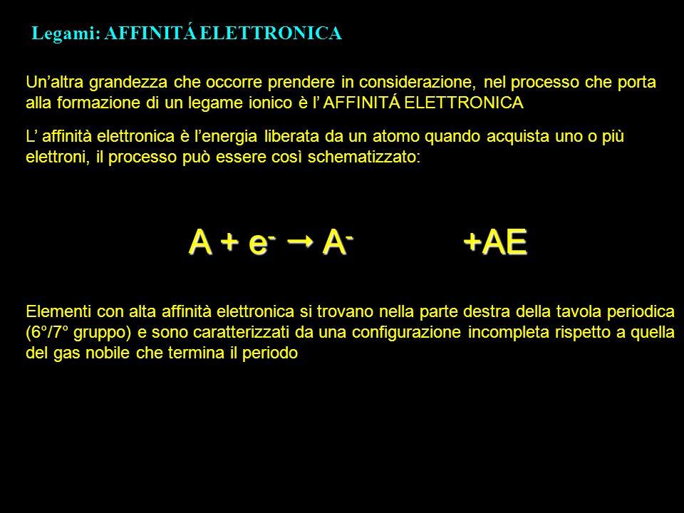 Legami: AFFINITÁ ELETTRONICA Unaltra grandezza che occorre prendere in considerazione, nel processo che porta alla formazione di un legame ionico è l