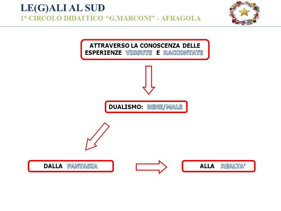 ATTRAVERSO LA CONOSCENZA DELLE ESPERIENZE E DUALISMO: DALLA ALLA LE(G)ALI AL SUD 1° CIRCOLO DIDATTICO G.MARCONI - AFRAGOLA