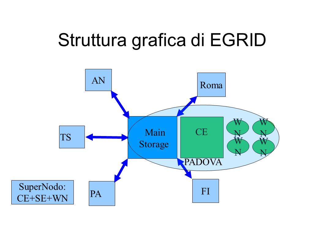 Struttura grafica di EGRID PA FI Roma AN TS WNWN WNWN WNWN WNWN CE SuperNodo: CE+SE+WN PADOVA Main Storage