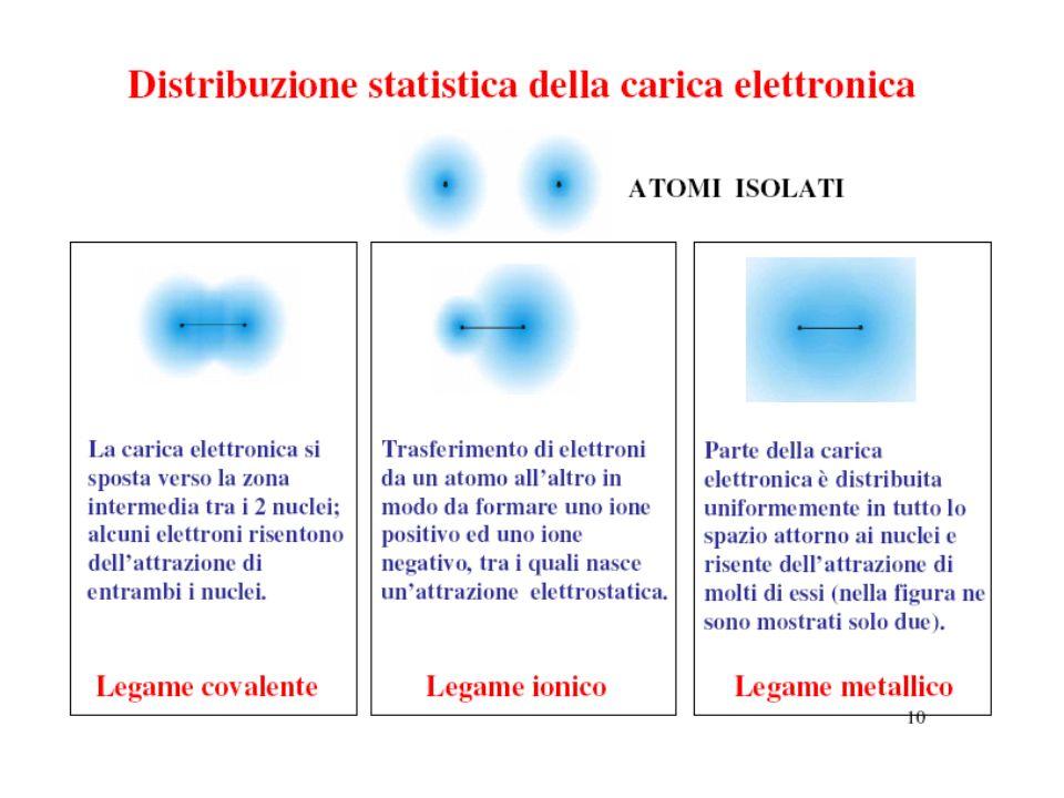 Caratteristiche di un legame Elettronegatività