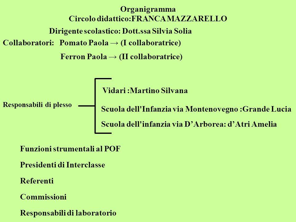 Organigramma Circolo didattico:FRANCA MAZZARELLO Dirigente scolastico: Dott.ssa Silvia Solia Collaboratori: Pomato Paola (I collaboratrice) Ferron Pao