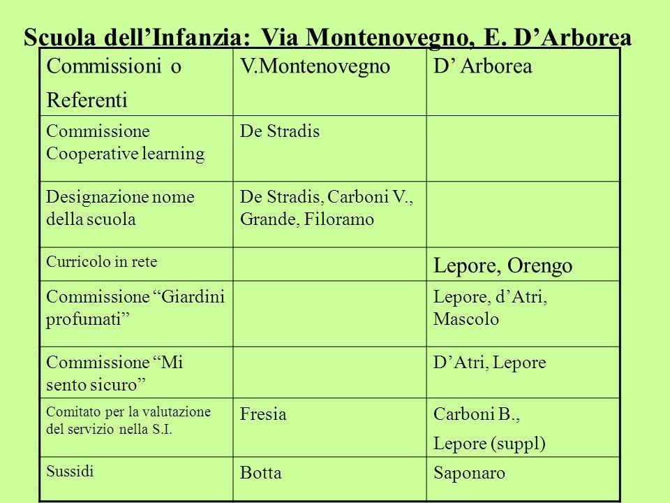 Scuola dellInfanzia: Via Montenovegno, E. DArborea Commissioni o Referenti V.MontenovegnoD Arborea Commissione Cooperative learning De Stradis Designa