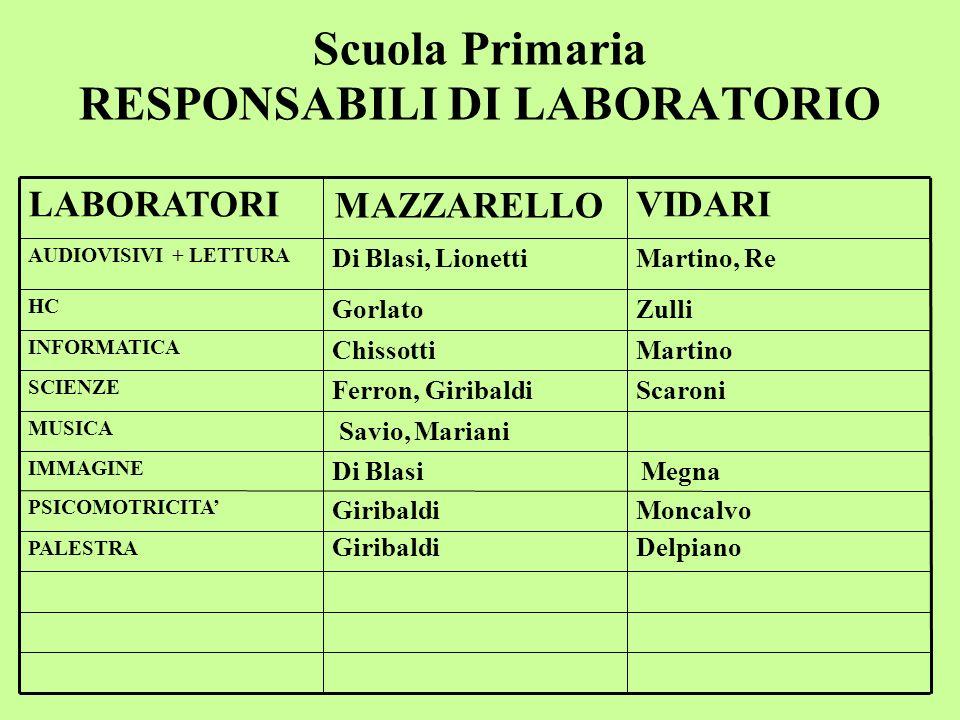 Scuola Primaria RESPONSABILI DI LABORATORIO PALESTRA Moncalvo Delpiano Giribaldi PSICOMOTRICITA Di Blasi IMMAGINE Savio, Mariani MUSICA ScaroniFerron,