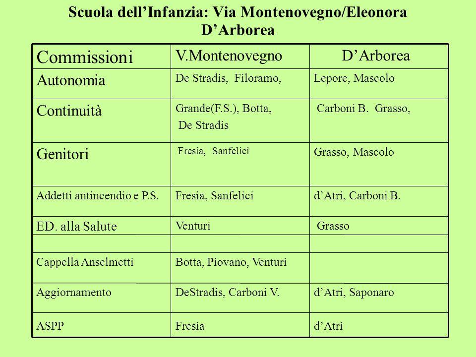 Scuola dellInfanzia: Via Montenovegno/Eleonora DArborea dAtri, Saponaro dAtri DeStradis, Carboni V. Fresia Aggiornamento ASPP Botta, Piovano, VenturiC