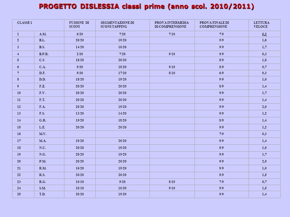PROGETTO DISLESSIA classi prime (anno scol. 2010/2011)