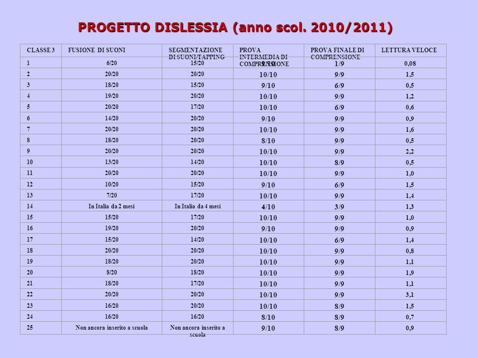 PROGETTO DISLESSIA (anno scol. 2010/2011)