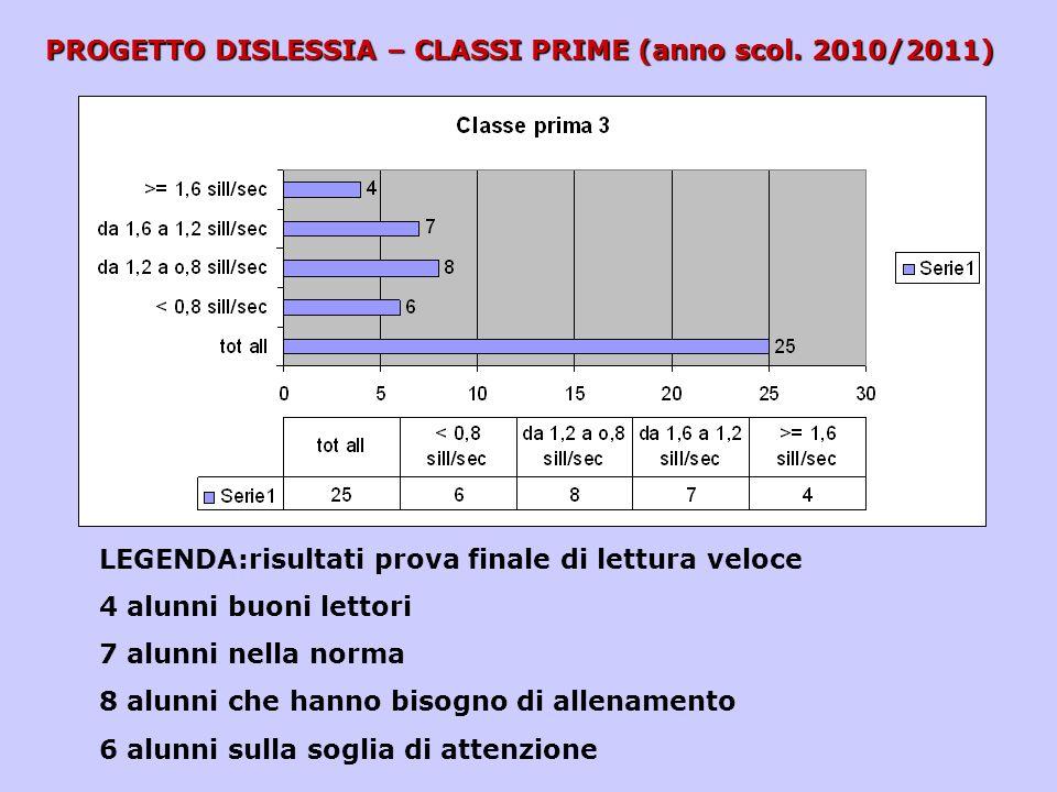 PROGETTO DISLESSIA – CLASSI PRIME (anno scol. 2010/2011) LEGENDA:risultati prova finale di lettura veloce 4 alunni buoni lettori 7 alunni nella norma