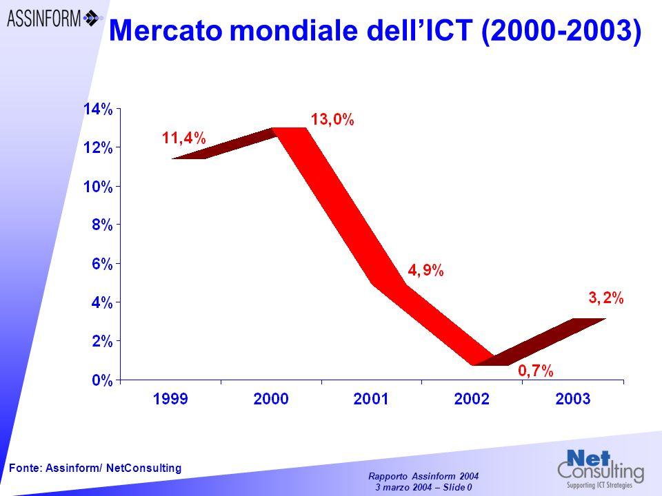 Rapporto Assinform 2004 3 marzo 2004 – Slide 10 Andamento a valore del mercato Hw per segmenti (2002-2003) PC Server Mainframe Workstation Storage Stampanti Variazioni % 2003 - 2002 Fonte: Assinform / NetConsulting 2003 2002