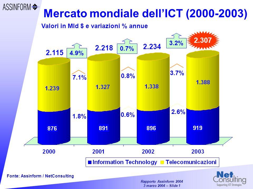 Rapporto Assinform 2004 3 marzo 2004 – Slide 1 Mercato mondiale dellICT (2000-2003) Valori in Mld $ e variazioni % annue 2.307 2.115 4.9% 0.6% 0.8% 2.218 1.8% 7.1% 0.7% 2.234 2.6% 3.7% 3.2% Fonte: Assinform / NetConsulting