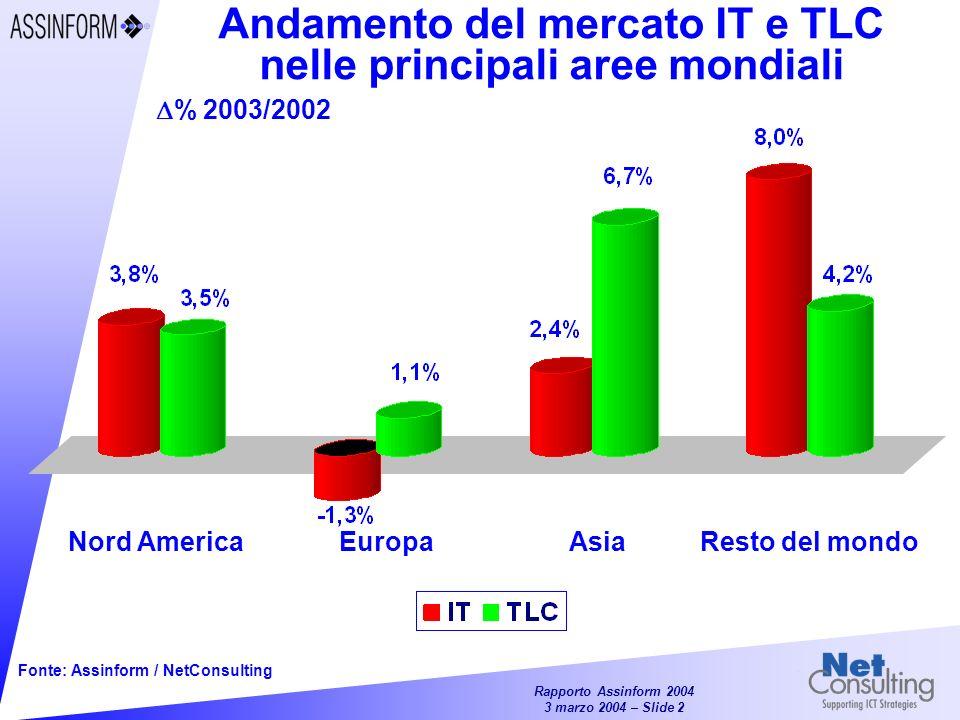 Rapporto Assinform 2004 3 marzo 2004 – Slide 2 Andamento del mercato IT e TLC nelle principali aree mondiali Fonte: Assinform / NetConsulting Nord AmericaEuropaAsiaResto del mondo % 2003/2002