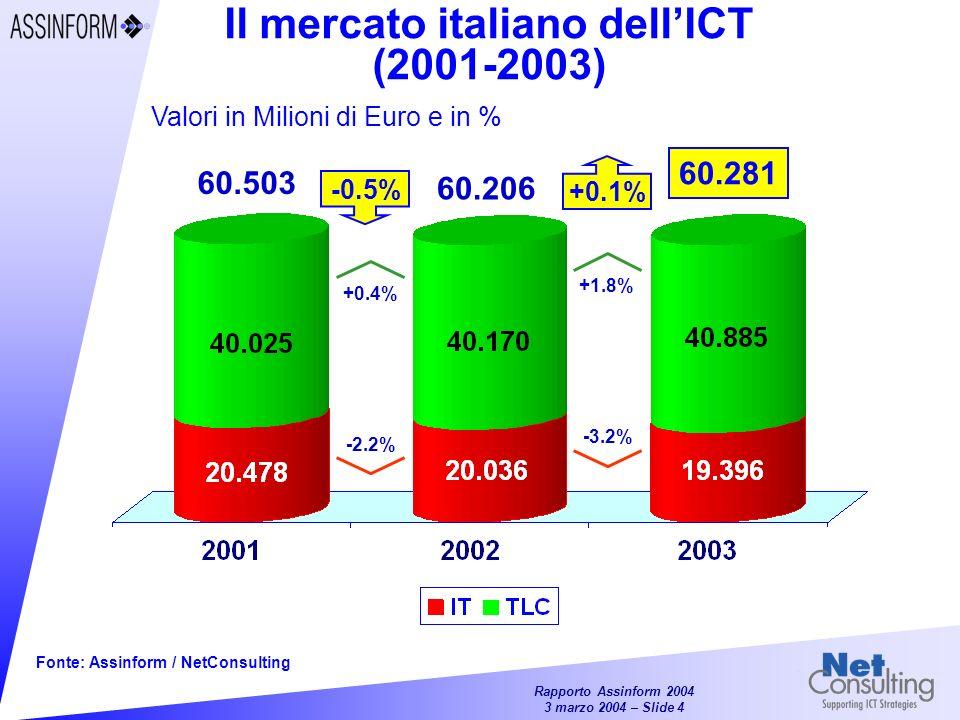 Rapporto Assinform 2004 3 marzo 2004 – Slide 4 Il mercato italiano dellICT (2001-2003) Fonte: Assinform / NetConsulting Valori in Milioni di Euro e in % 60.281 -0.5% +0.1% 60.503 60.206 -2.2% +0.4% -3.2% +1.8%