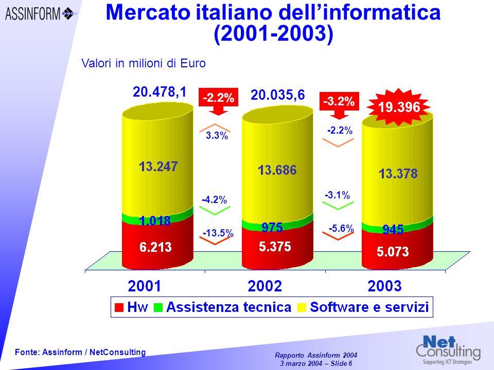 Rapporto Assinform 2004 3 marzo 2004 – Slide 26 Fonte: Assinform / NetConsulting Crescita del mercato IT in Italia per semestri (2000-2003) % rispetto a stesso semestre anno precedente 0% I° H 2001II° H 2001I° H 2002II° H 2002I° H 2003II° H 2003 Sw e servizi 14.2% 9.5% 5.2% 1.5% -3.7% -0.8% TOTALE 10.7% 5.5% 0.5% -4.7%-4.4% -1.9% HW e Ass.