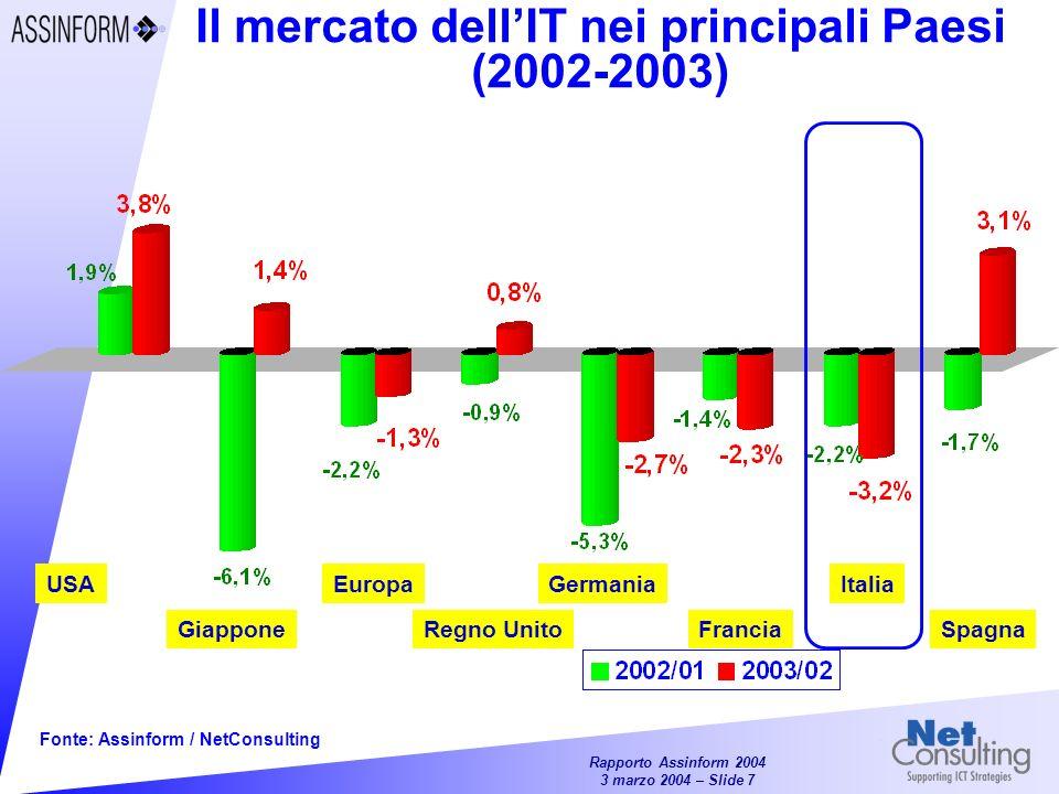 Rapporto Assinform 2004 3 marzo 2004 – Slide 7 Il mercato dellIT nei principali Paesi (2002-2003) Fonte: Assinform / NetConsulting USA Giappone Europa Regno Unito Germania Francia Italia Spagna