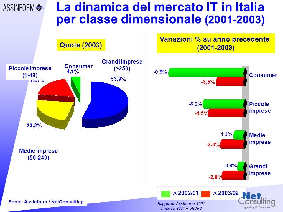 Rapporto Assinform 2004 3 marzo 2004 – Slide 8 Fonte: Assinform / NetConsulting La dinamica del mercato IT in Italia per classe dimensionale (2001-2003) Quote (2003) Grandi imprese (>250) Medie imprese (50-249) Piccole imprese (1-49) Consumer Variazioni % su anno precedente (2001-2003) Consumer Piccole imprese Medie imprese Grandi imprese 2002/01 2003/02